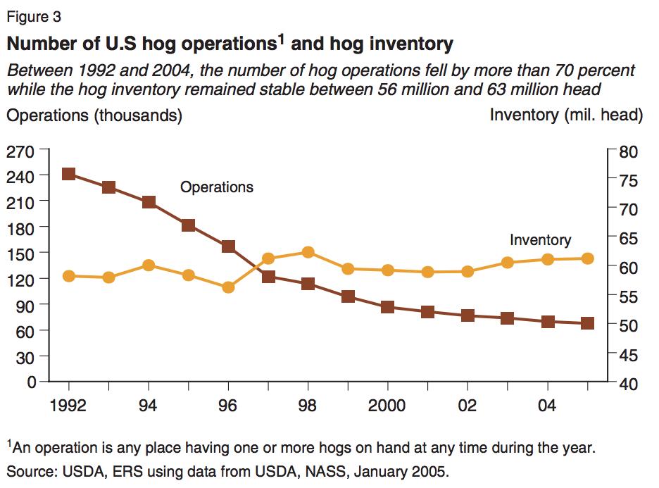 USDA Hogs 1